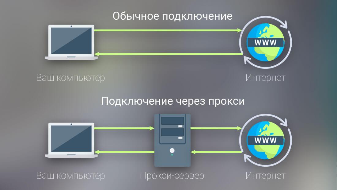 Подключение к интернет без прокси и через прокси-сервер